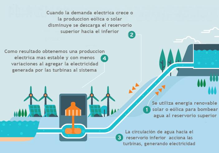 Energía hidroeléctrica por bombeo solar