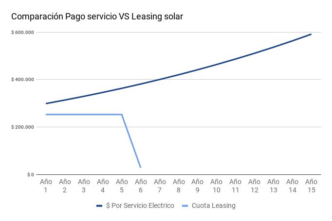 Gráfico comparativo Leasing vs servicio eléctrico
