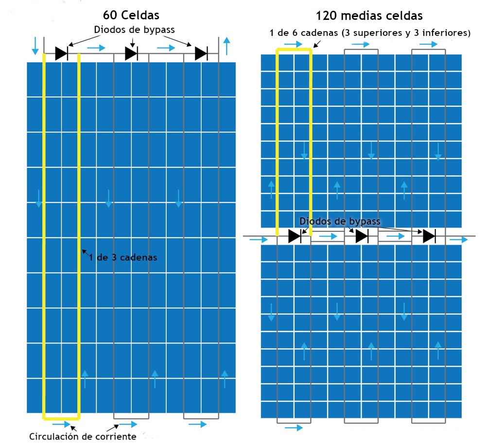 Paneles de media celda vs standard