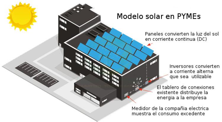 Ahorros en PYMEs con Energia Solar