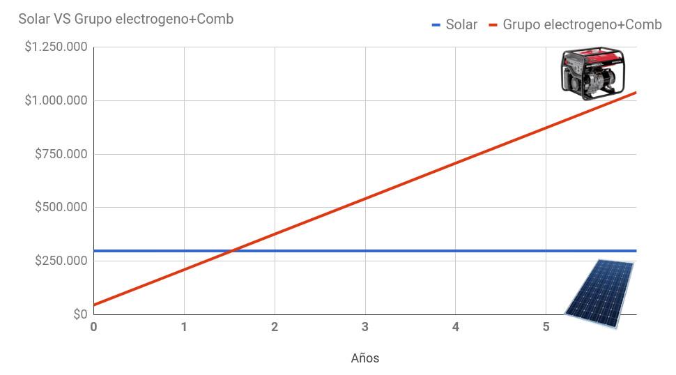 Comparativo grupo electrógeno VS paneles solares