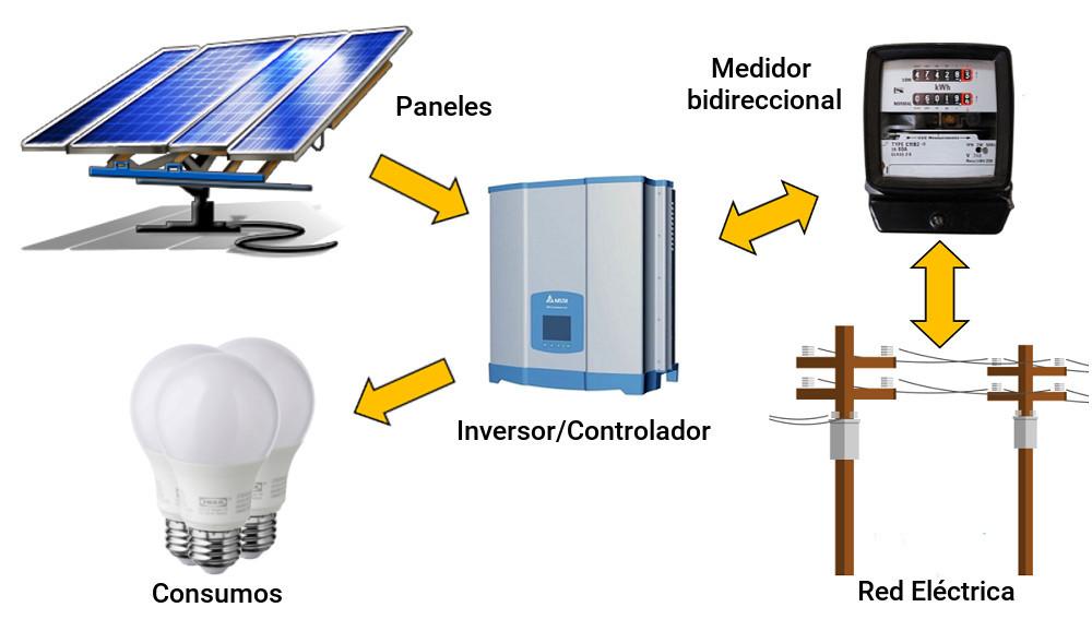 Sitema Grid tied de Panles solares para ahorro de energia