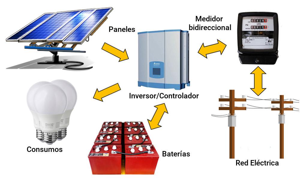 Instalación solar hibrida