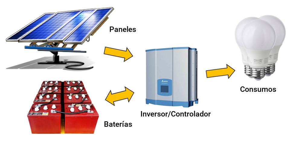 Instalación solar off grid