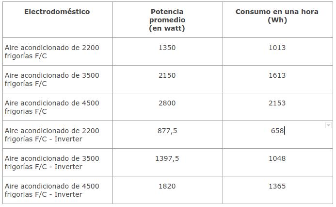 tabla consumo electrico aire acondicionado